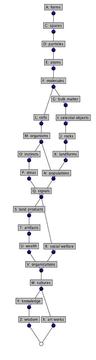 Integrative Levels Classification (ILC) is a research project being